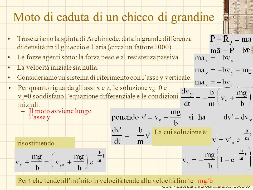 G.M. - Informatica B-Automazione 2002/03 La cui soluzione è: Moto di caduta di un chicco di grandine Trascuriamo la spinta di Archimede, data la grand