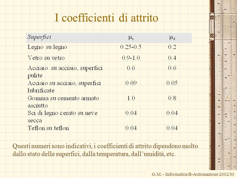 G.M. - Informatica B-Automazione 2002/03 I coefficienti di attrito Questi numeri sono indicativi, i coefficienti di attrito dipendono molto dallo stat