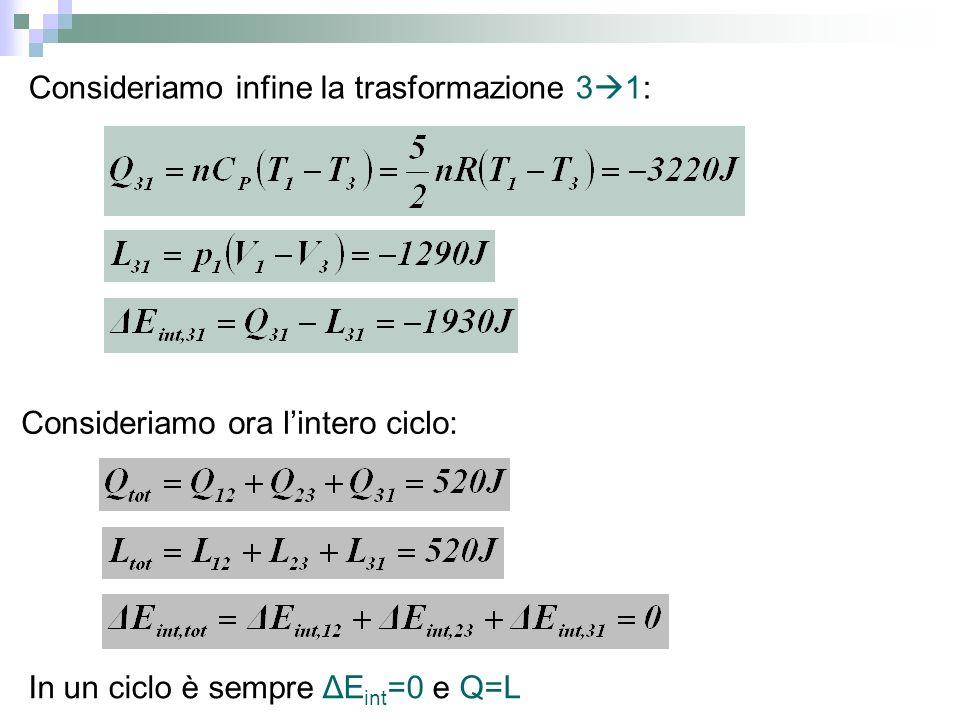 Consideriamo infine la trasformazione 3 1: Consideriamo ora lintero ciclo: In un ciclo è sempre ΔE int =0 e Q=L