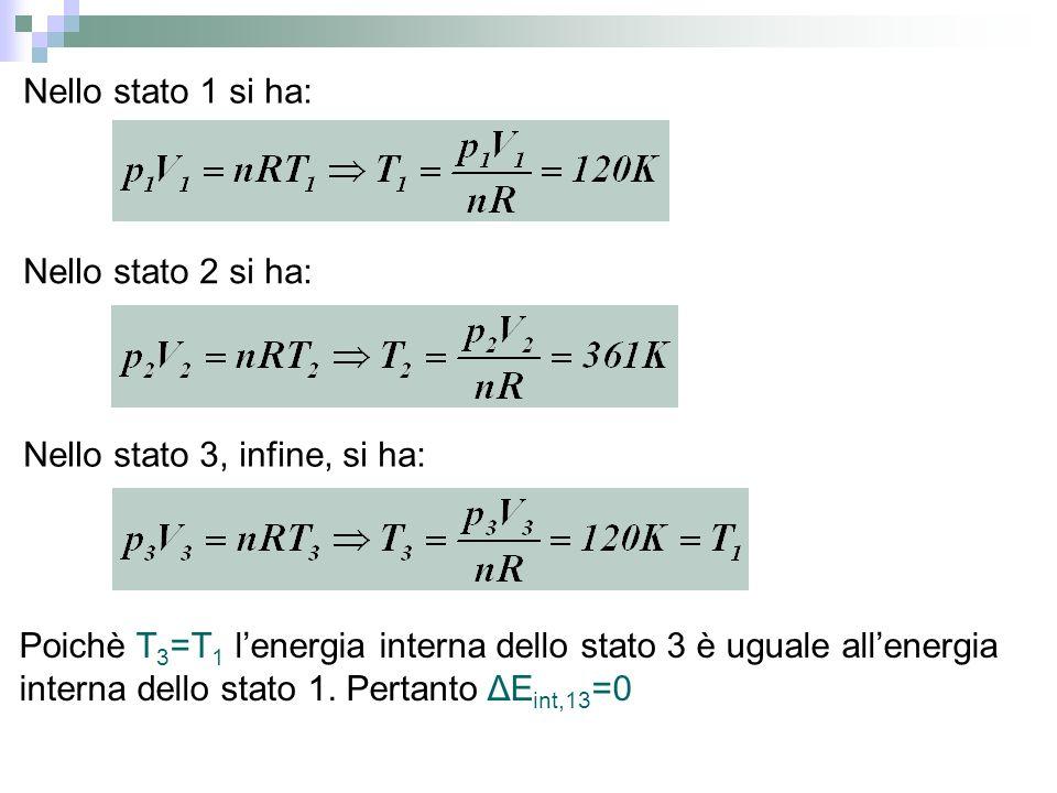 Nello stato 1 si ha: Nello stato 2 si ha: Nello stato 3, infine, si ha: Poichè T 3 =T 1 lenergia interna dello stato 3 è uguale allenergia interna del