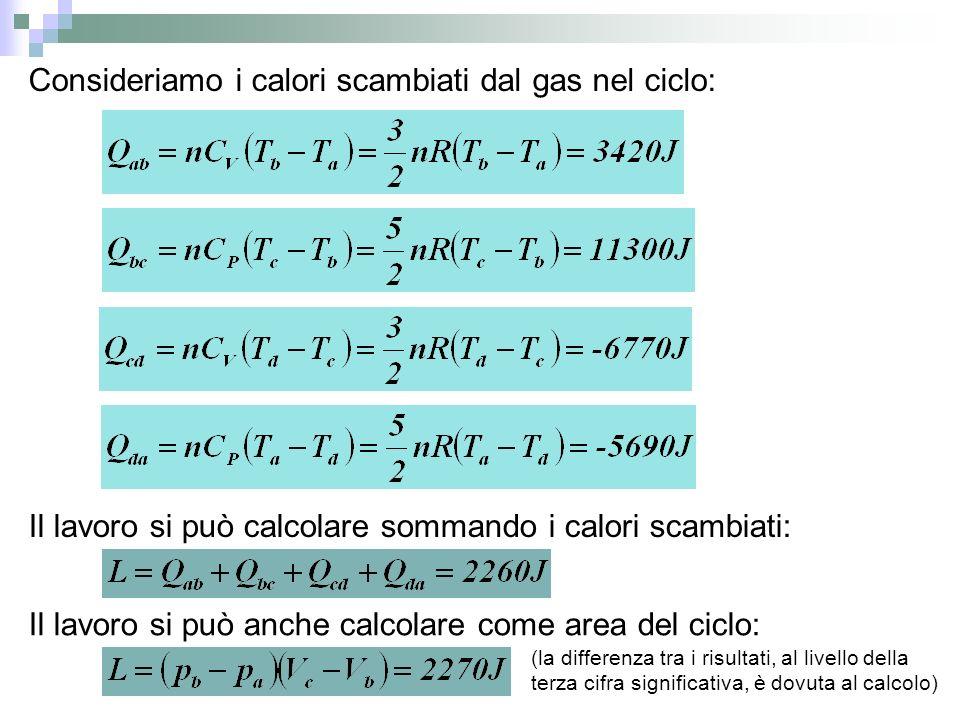 Consideriamo i calori scambiati dal gas nel ciclo: Il lavoro si può calcolare sommando i calori scambiati: Il lavoro si può anche calcolare come area