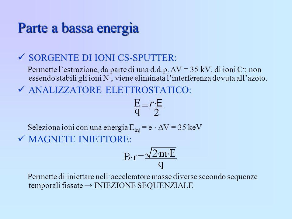 Parte a bassa energia SORGENTE DI IONI CS-SPUTTER: Permette lestrazione, da parte di una d.d.p. ΔV = 35 kV, di ioni C - ; non essendo stabili gli ioni