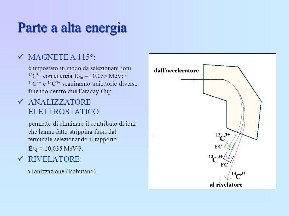 Parte a alta energia MAGNETE A 115°: è impostato in modo da selezionare ioni 14 C 3+ con energia E fin = 10,035 MeV; i 12 C 3+ e 13 C 3+ seguiranno tr