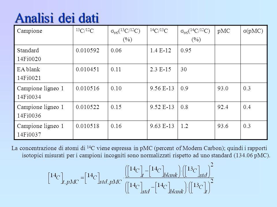 Analisi dei dati La concentrazione di atomi di 14 C viene espressa in pMC (percent of Modern Carbon); quindi i rapporti isotopici misurati per i campi