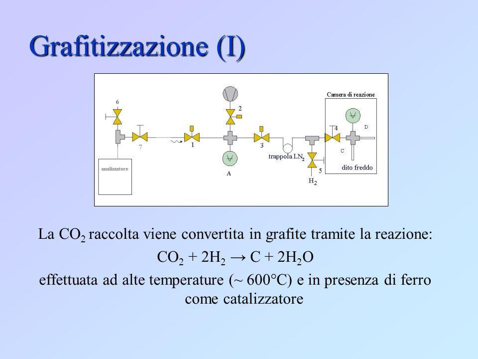 Grafitizzazione (I) La CO 2 raccolta viene convertita in grafite tramite la reazione: CO 2 + 2H 2 C + 2H 2 O effettuata ad alte temperature (~ 600°C)