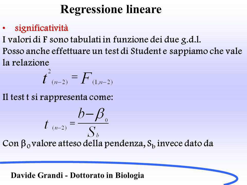 Davide Grandi - Dottorato in Biologia Regressione lineare significativitàsignificatività I valori di F sono tabulati in funzione dei due g.d.l.