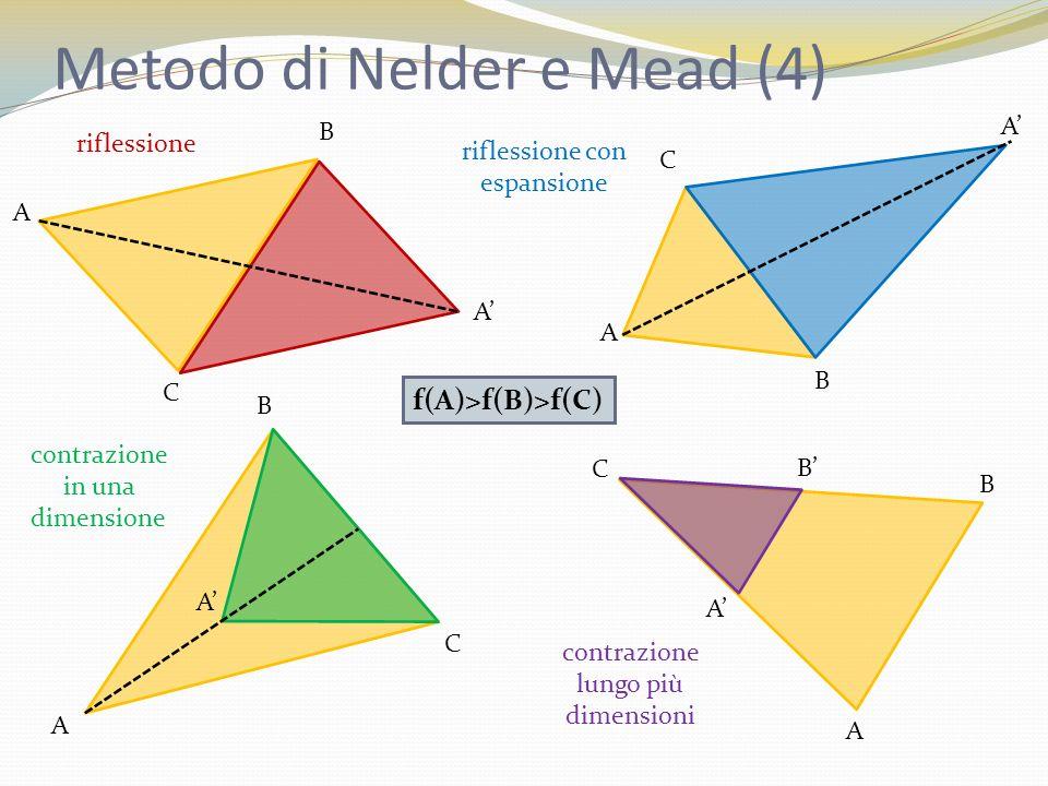 Metodo di Nelder e Mead (4) A B C A A B C A f(A)>f(B)>f(C) A B C A C A A B B riflessione riflessione con espansione contrazione in una dimensione cont