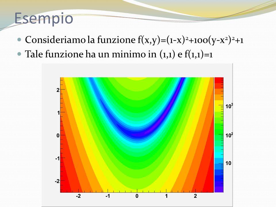Esempio Consideriamo la funzione f(x,y)=(1-x) 2 +100(y-x 2 ) 2 +1 Tale funzione ha un minimo in (1,1) e f(1,1)=1