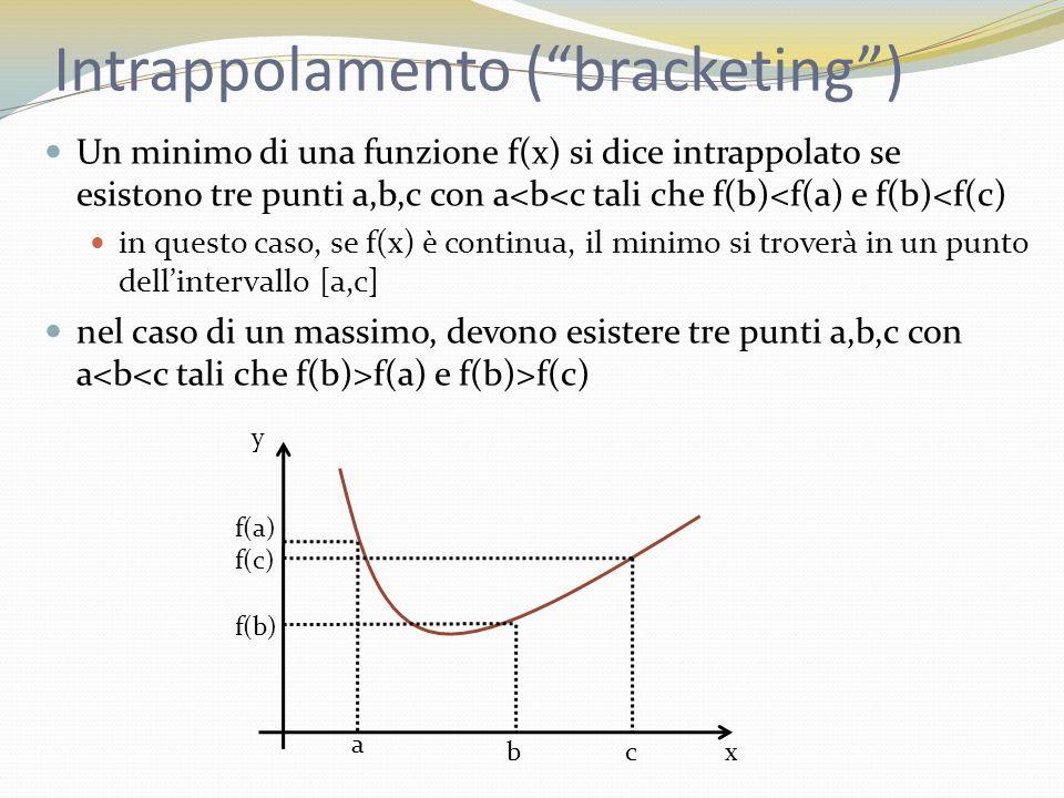 Intrappolamento (bracketing) Un minimo di una funzione f(x) si dice intrappolato se esistono tre punti a,b,c con a<b<c tali che f(b)<f(a) e f(b)<f(c) in questo caso, se f(x) è continua, il minimo si troverà in un punto dellintervallo [a,c] nel caso di un massimo, devono esistere tre punti a,b,c con a f(a) e f(b)>f(c) x y a bc f(c) f(b) f(a)