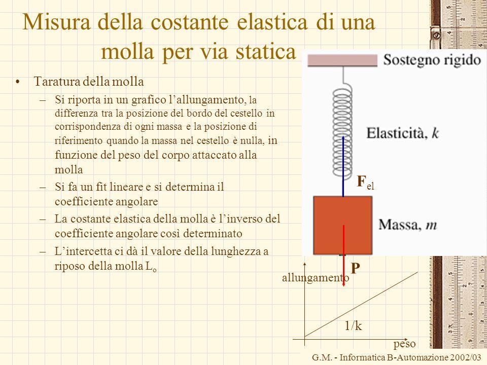 G.M. - Informatica B-Automazione 2002/03 Misura della costante elastica di una molla per via statica Taratura della molla –Si riporta in un grafico la