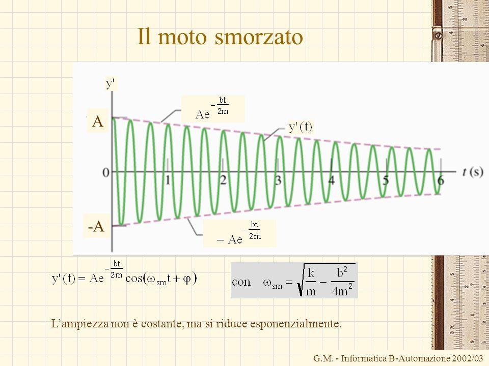 G.M. - Informatica B-Automazione 2002/03 Il moto smorzato Lampiezza non è costante, ma si riduce esponenzialmente. A -A
