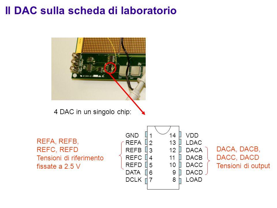 Il DAC sulla scheda di laboratorio REFA, REFB, REFC, REFD Tensioni di riferimento fissate a 2.5 V DACA, DACB, DACC, DACD Tensioni di output VDD LDAC D