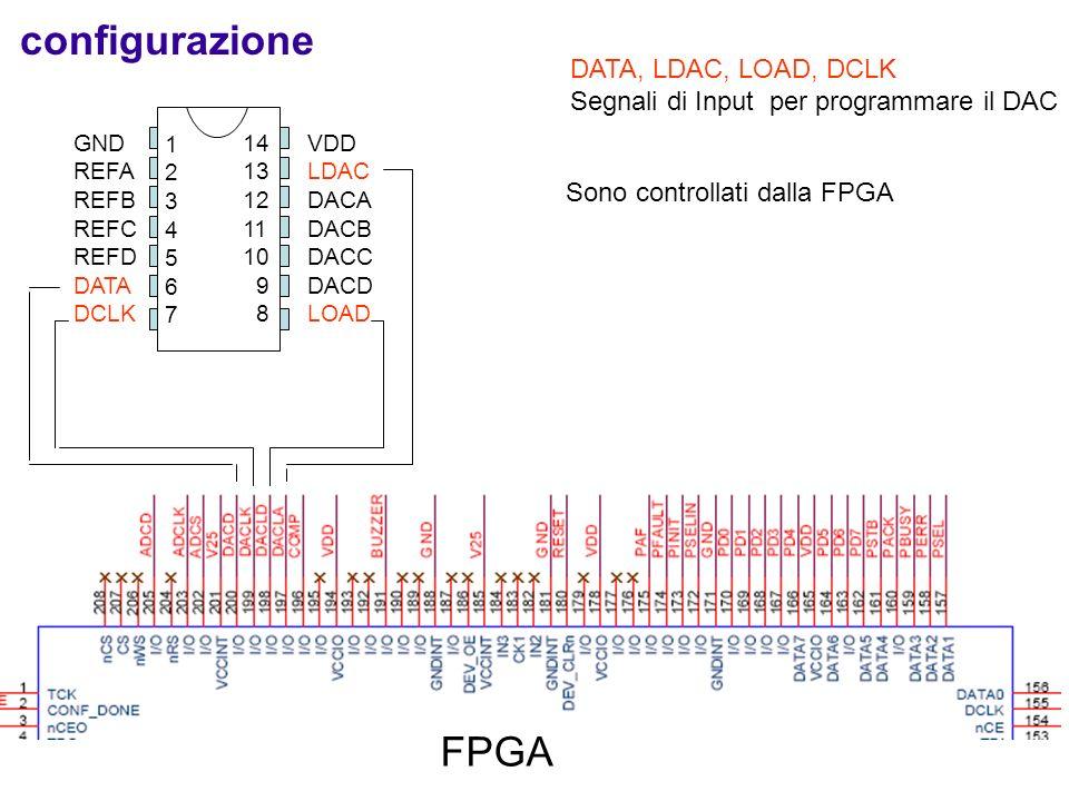 VDD LDAC DACA DACB DACC DACD LOAD 12345671234567 14 13 12 11 10 9 8 GND REFA REFB REFC REFD DATA DCLK DATA, LDAC, LOAD, DCLK Segnali di Input per programmare il DAC configurazione FPGA Sono controllati dalla FPGA