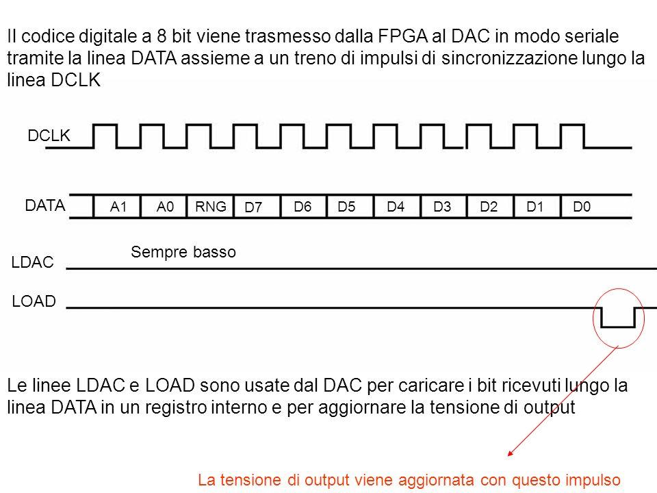 DCLK DATA A1A0RNG D7 D6D5D4D3D2D1D0 Il codice digitale a 8 bit viene trasmesso dalla FPGA al DAC in modo seriale tramite la linea DATA assieme a un tr