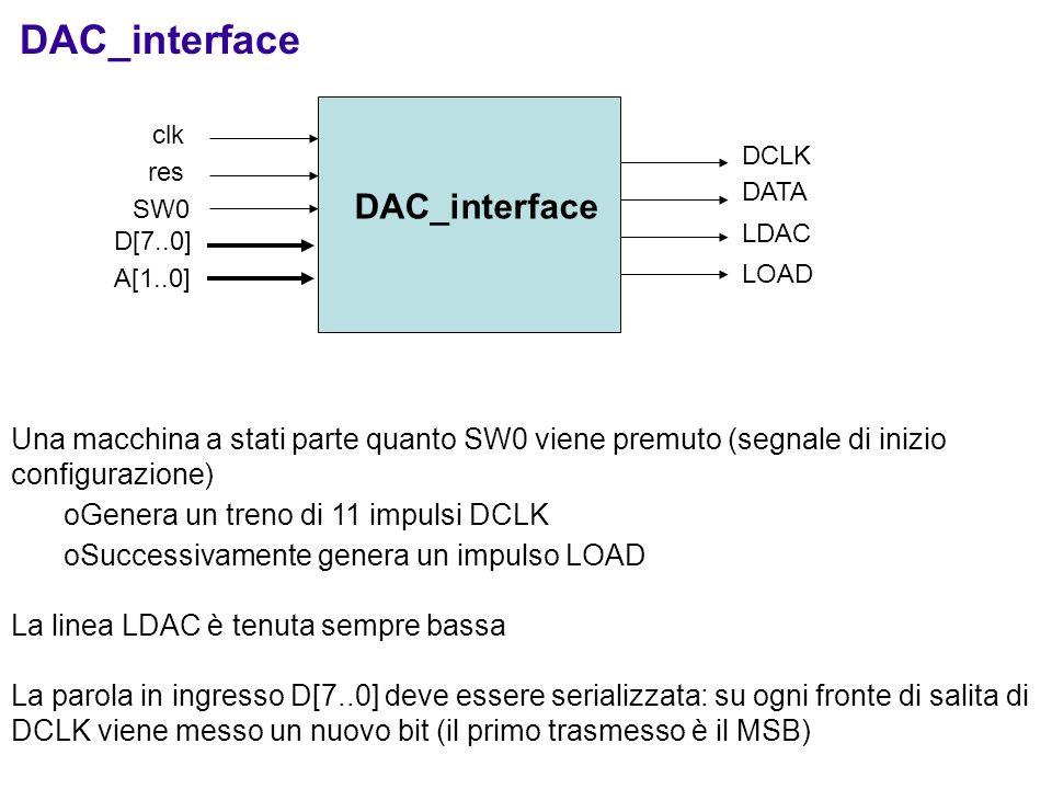 DAC_interface DCLK DATA LDAC LOAD clk res SW0 Una macchina a stati parte quanto SW0 viene premuto (segnale di inizio configurazione) oGenera un treno