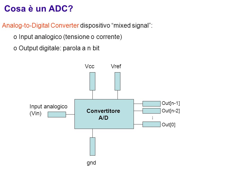 Cosa è un ADC? Analog-to-Digital Converter dispositivo mixed signal: o Input analogico (tensione o corrente) o Output digitale: parola a n bit Input a