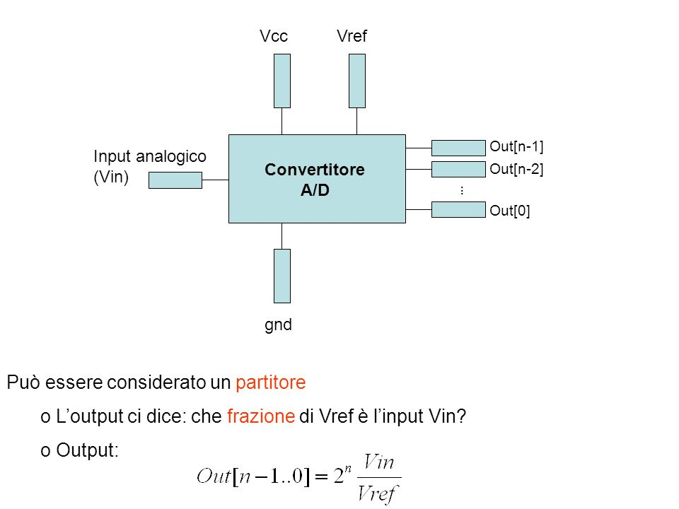 Può essere considerato un partitore o Loutput ci dice: che frazione di Vref è linput Vin? o Output: Input analogico (Vin) Out[n-1] VrefVcc...... Out[n