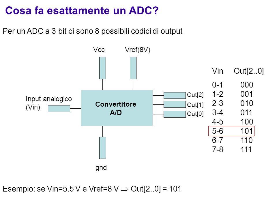Cosa fa esattamente un ADC? Per un ADC a 3 bit ci sono 8 possibili codici di output Input analogico (Vin) Out[2] Vref(8V)Vcc Out[1] Out[0] gnd Convert