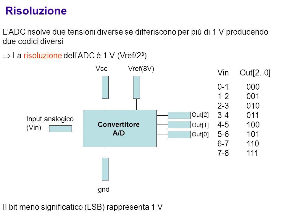 Risoluzione LADC risolve due tensioni diverse se differiscono per più di 1 V producendo due codici diversi La risoluzione dellADC è 1 V (Vref/2 3 ) In