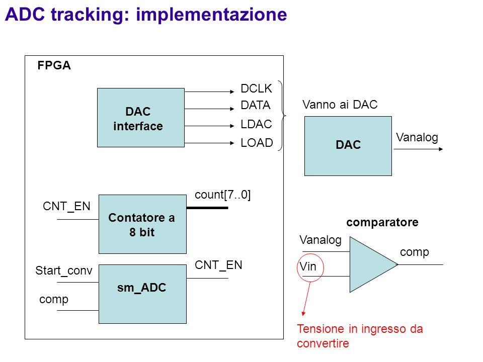 Contatore a 8 bit FPGA DAC interface count[7..0] DCLK DATA LDAC LOAD Vanno ai DAC DAC Vanalog Vin comp sm_ADC CNT_EN Start_conv comparatore ADC tracki