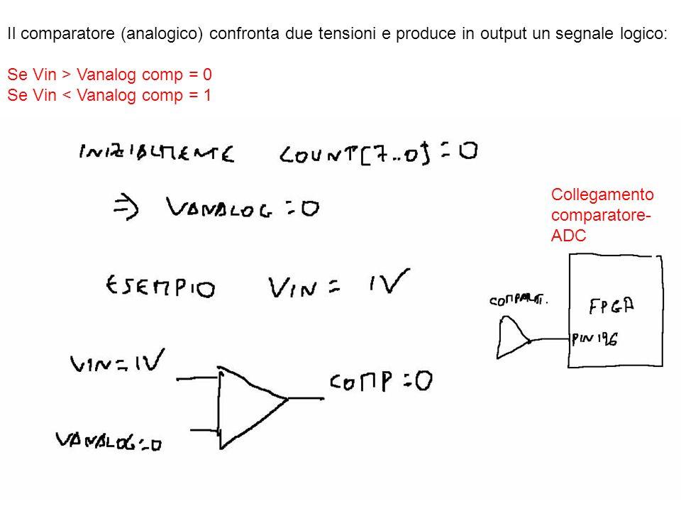 Il comparatore (analogico) confronta due tensioni e produce in output un segnale logico: Se Vin > Vanalog comp = 0 Se Vin < Vanalog comp = 1 Collegame
