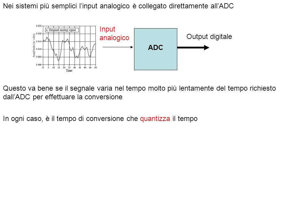 Nei sistemi più semplici linput analogico è collegato direttamente allADC ADC Output digitale Questo va bene se il segnale varia nel tempo molto più l