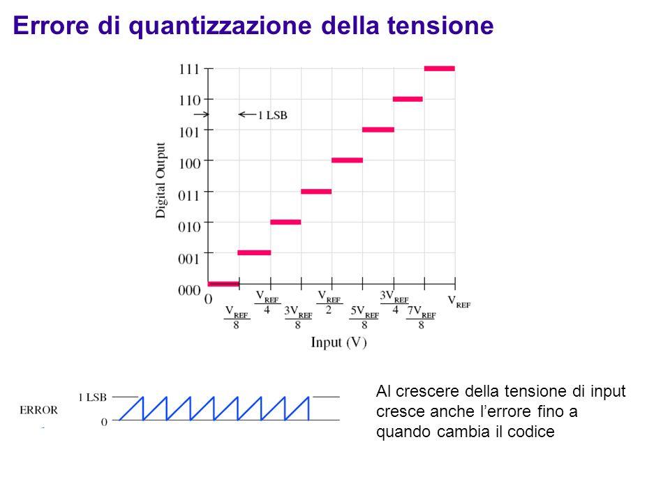 Errore di quantizzazione della tensione Al crescere della tensione di input cresce anche lerrore fino a quando cambia il codice