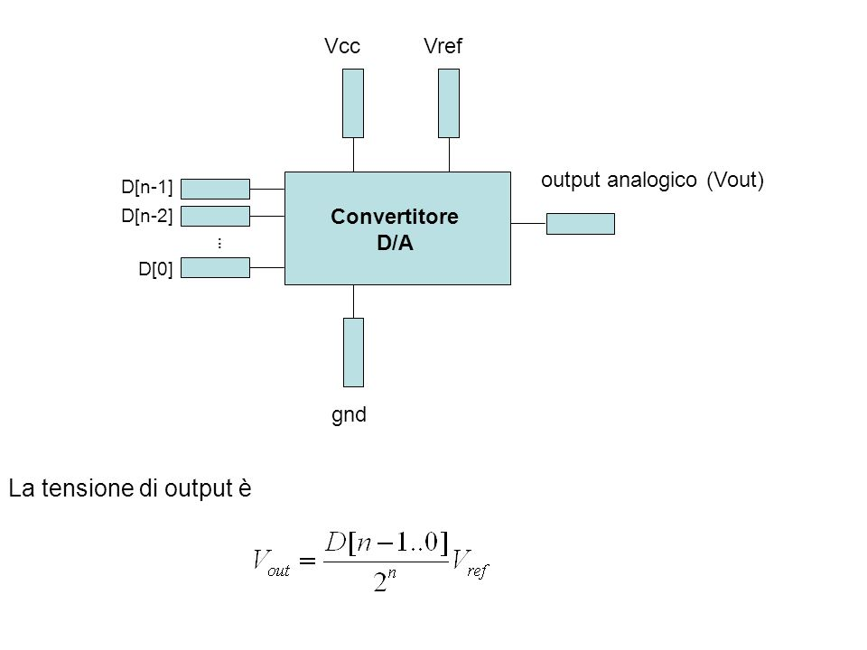 La tensione di output è output analogico (Vout) D[n-1] VrefVcc...... D[n-2] D[0] gnd Convertitore D/A