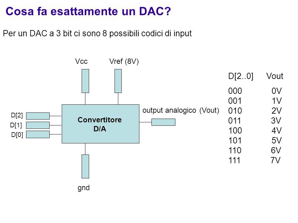 Cosa fa esattamente un DAC? Per un DAC a 3 bit ci sono 8 possibili codici di input D[2..0] Vout 000 0V 001 1V 010 2V 011 3V 100 4V 101 5V 110 6V 111 7