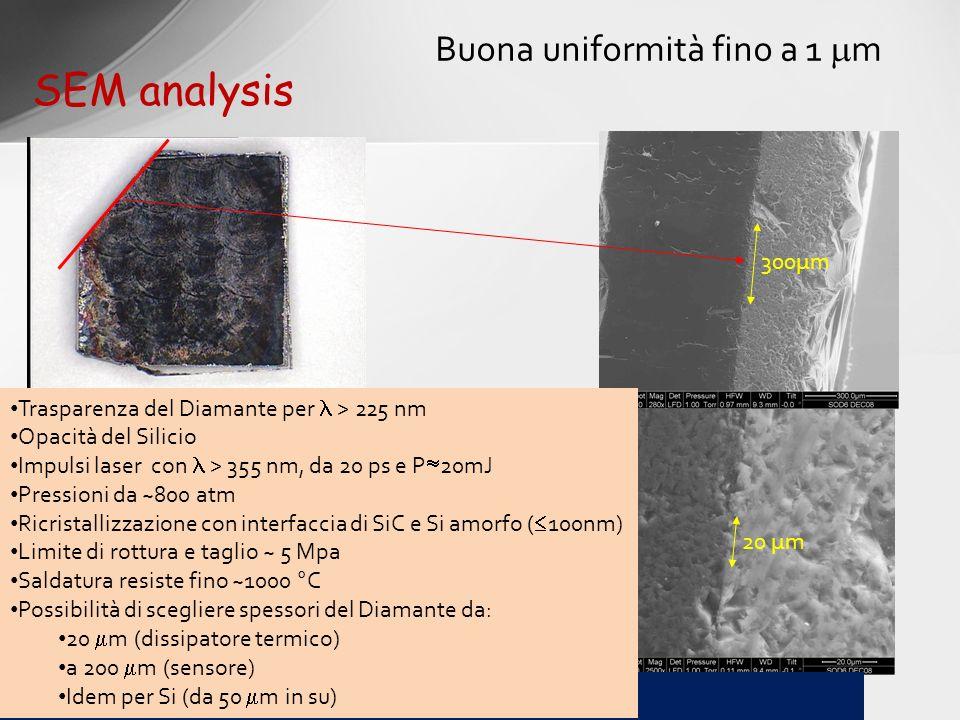 SEM analysis 20 µm Buona uniformità fino a 1 m RAPSODIA – Radiation Active Pixel Silicon On DIAmond 300µm Trasparenza del Diamante per > 225 nm Opacit