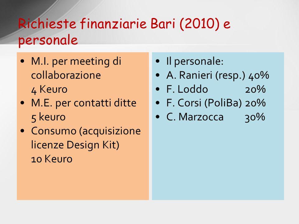 M.I. per meeting di collaborazione 4 Keuro M.E. per contatti ditte 5 keuro Consumo (acquisizione licenze Design Kit) 10 Keuro Il personale: A. Ranieri
