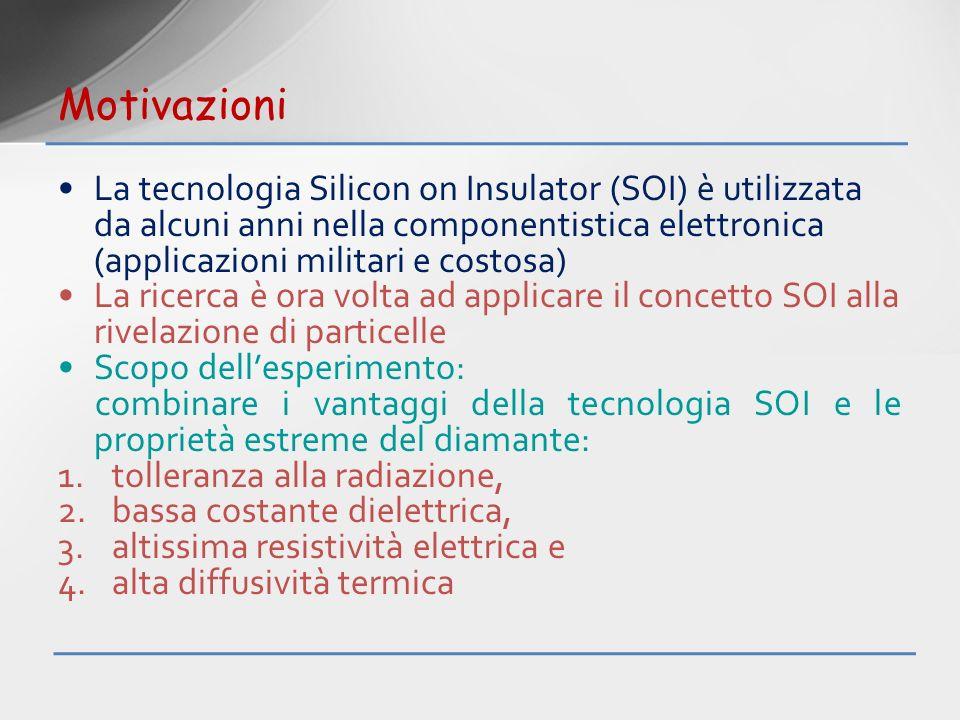 Motivazioni La tecnologia Silicon on Insulator (SOI) è utilizzata da alcuni anni nella componentistica elettronica (applicazioni militari e costosa) L
