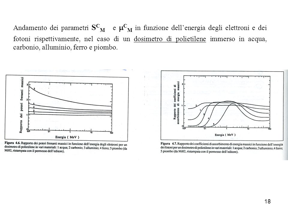 18 Andamento dei parametri S C M e C M in funzione dellenergia degli elettroni e dei fotoni rispettivamente, nel caso di un dosimetro di polietilene immerso in acqua, carbonio, alluminio, ferro e piombo.