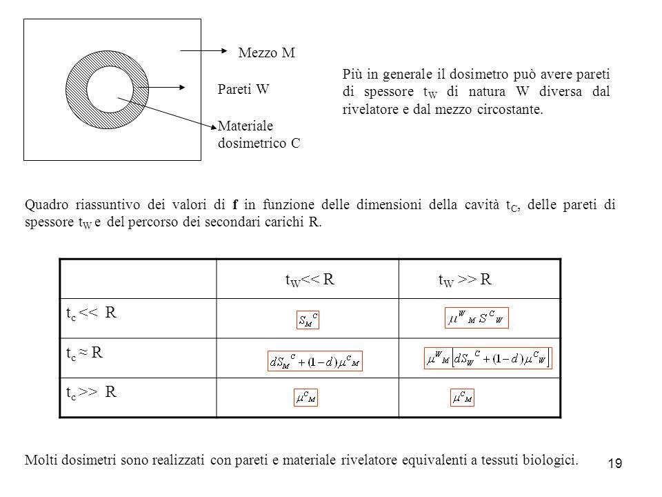 19 Pareti W Mezzo M Materiale dosimetrico C t W << R t W >> R t c << R t c R t c >> R Più in generale il dosimetro può avere pareti di spessore t W di natura W diversa dal rivelatore e dal mezzo circostante.