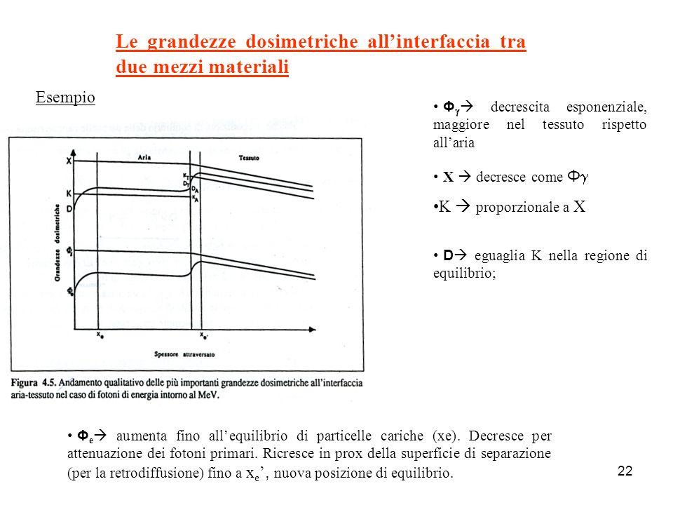 22 Le grandezze dosimetriche allinterfaccia tra due mezzi materiali Esempio Φ decrescita esponenziale, maggiore nel tessuto rispetto allaria X decresce come Φ K proporzionale a X Φ e aumenta fino allequilibrio di particelle cariche (xe).