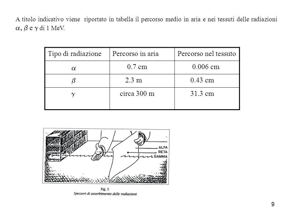 9 A titolo indicativo viene riportato in tabella il percorso medio in aria e nei tessuti delle radiazioni e di 1 MeV. Tipo di radiazionePercorso in ar