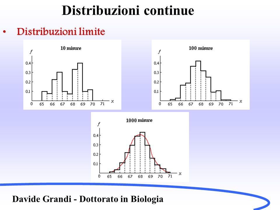 Distribuzioni continue Davide Grandi - Dottorato in Biologia Distribuzioni limiteDistribuzioni limite