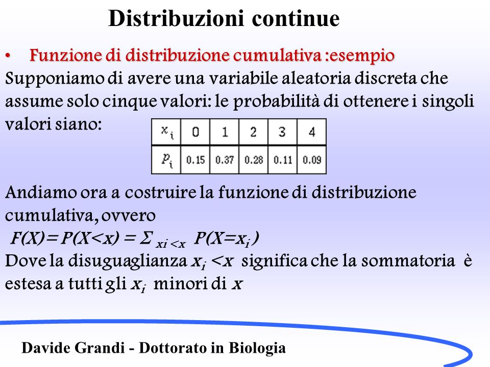 Distribuzioni continue Davide Grandi - Dottorato in Biologia Funzione di distribuzione cumulativa :esempioFunzione di distribuzione cumulativa :esempio Otteniamo dunque: E il grafico di tale funzione è: