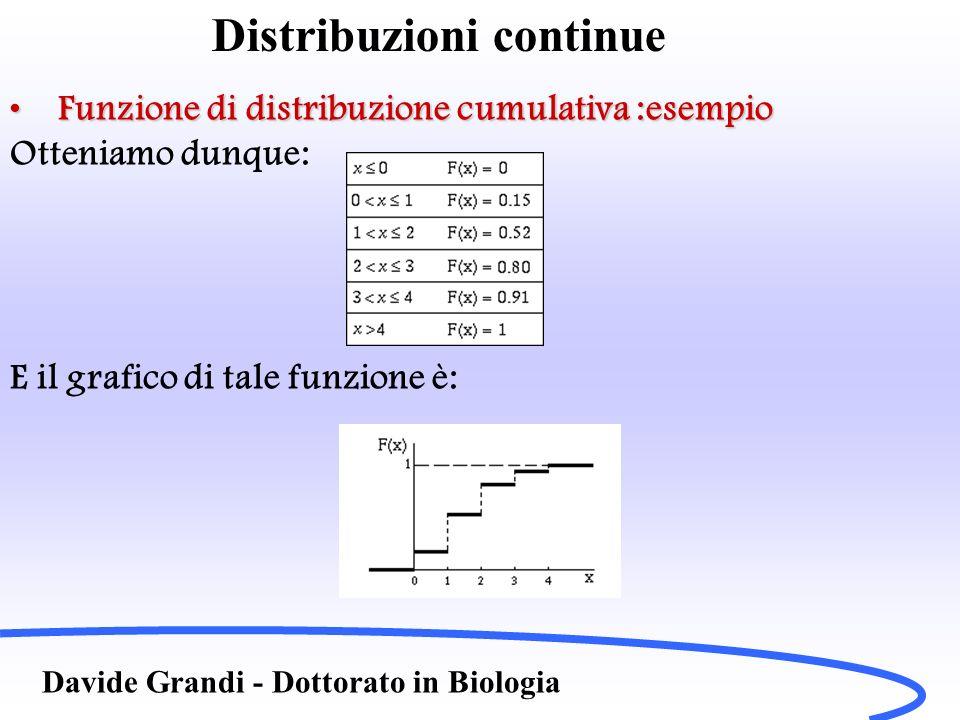 Distribuzioni continue Davide Grandi - Dottorato in Biologia Esempio come ottenere la distribuzione di GaussEsempio come ottenere la distribuzione di Gauss Lanciamo un dado e calcoliamo la frequenza con cui escono i numeri da 1 a 6, dopo un numero abbastanza grande di ripetizioni.