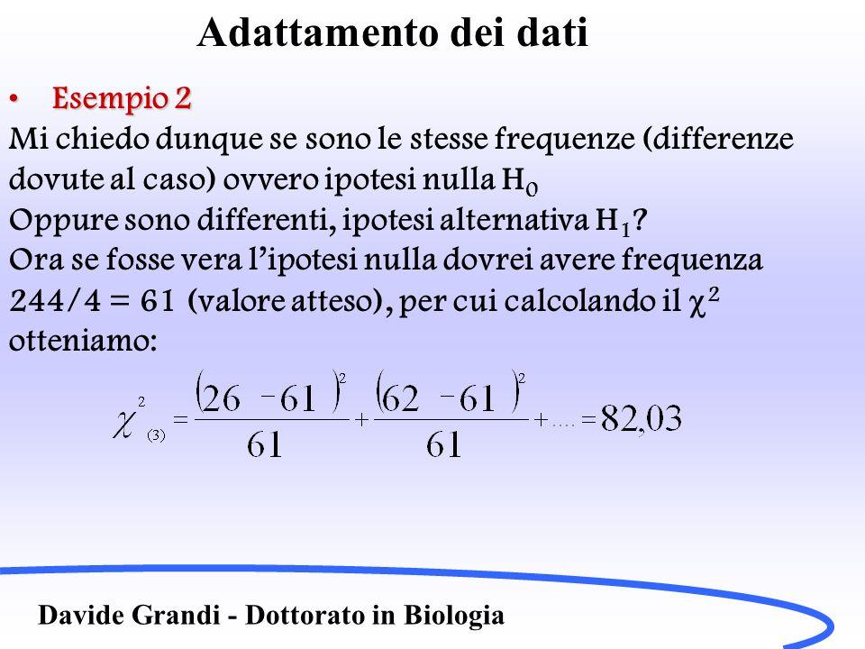 Adattamento dei dati Davide Grandi - Dottorato in Biologia Esempio 2Esempio 2 Mi chiedo dunque se sono le stesse frequenze (differenze dovute al caso)