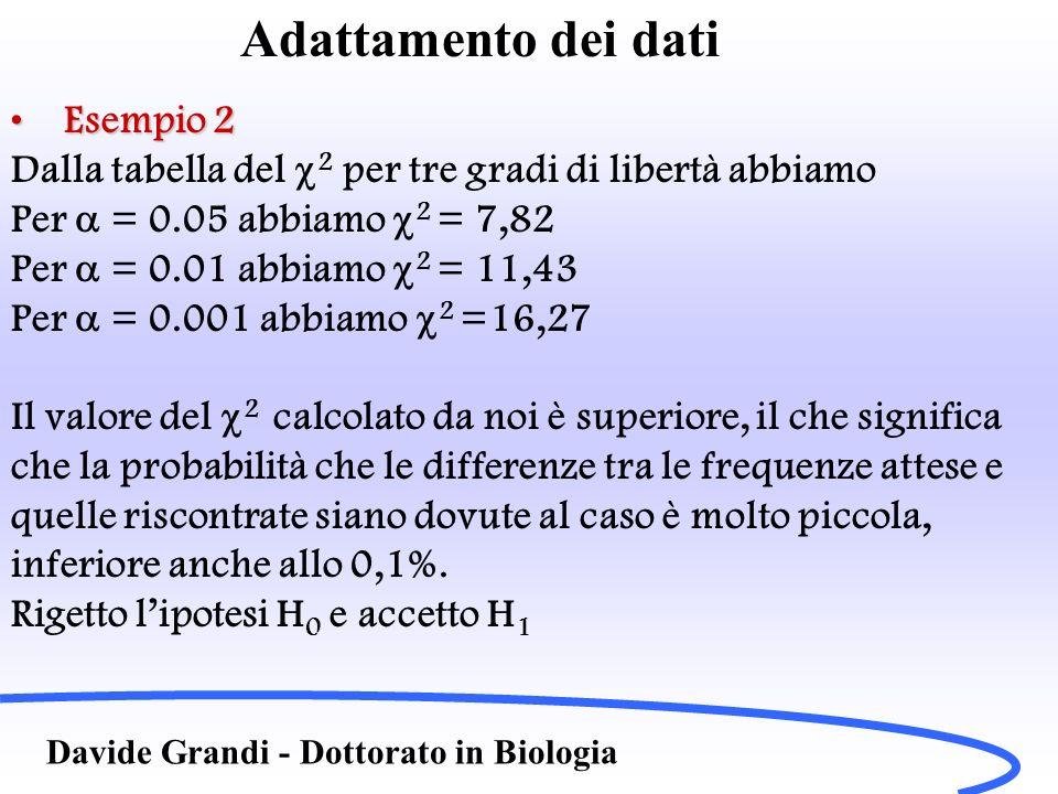 Adattamento dei dati Davide Grandi - Dottorato in Biologia Esempio 2Esempio 2 Dalla tabella del 2 per tre gradi di libertà abbiamo Per = 0.05 abbiamo