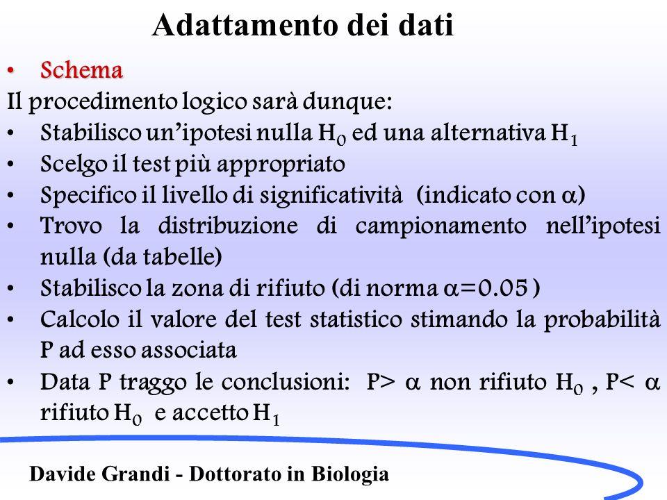 Adattamento dei dati Davide Grandi - Dottorato in Biologia Esempio 1Esempio 1 Abbiamo delle distribuzioni fenotipiche (osservate ed attese) di Pisum sativum in un esperimento di mendel per due caratteri: distribuzione (teorica attesa 9:3:3:1) FenotipiFreq.