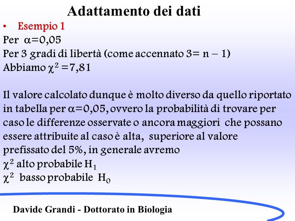 Adattamento dei dati Davide Grandi - Dottorato in Biologia Esempio 1Esempio 1 Per =0,05 Per 3 gradi di libertà (come accennato 3= n – 1) Abbiamo 2 =7,
