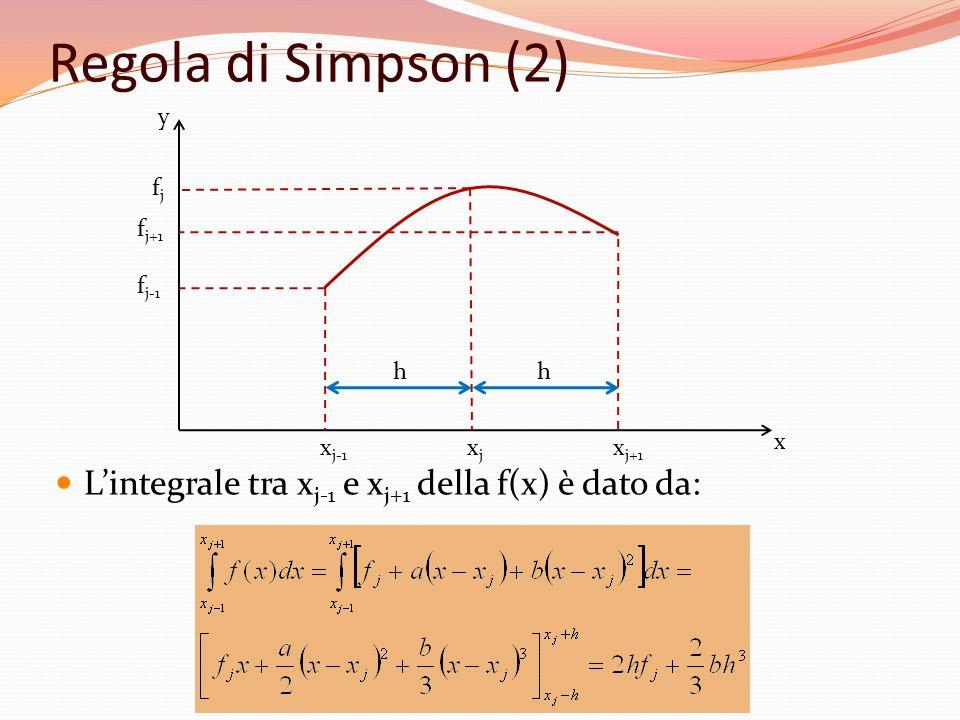 Regola di Simpson (2) Lintegrale tra x j-1 e x j+1 della f(x) è dato da: xjxj x j+1 x j-1 fjfj f j+1 f j-1 hh x y
