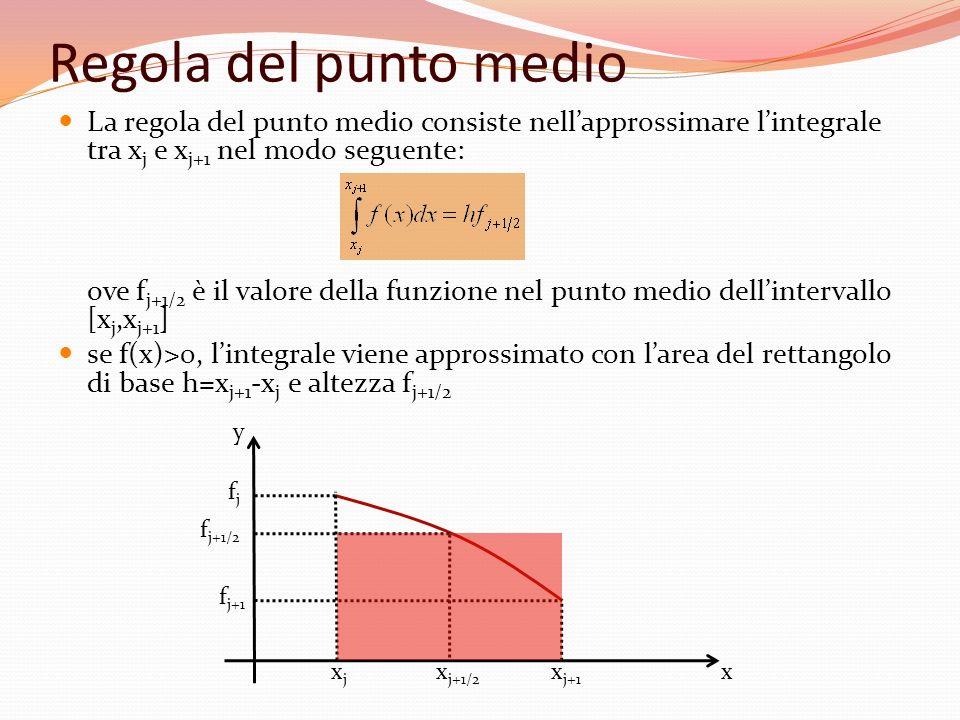 Regola del punto medio La regola del punto medio consiste nellapprossimare lintegrale tra x j e x j+1 nel modo seguente: ove f j+1/2 è il valore della
