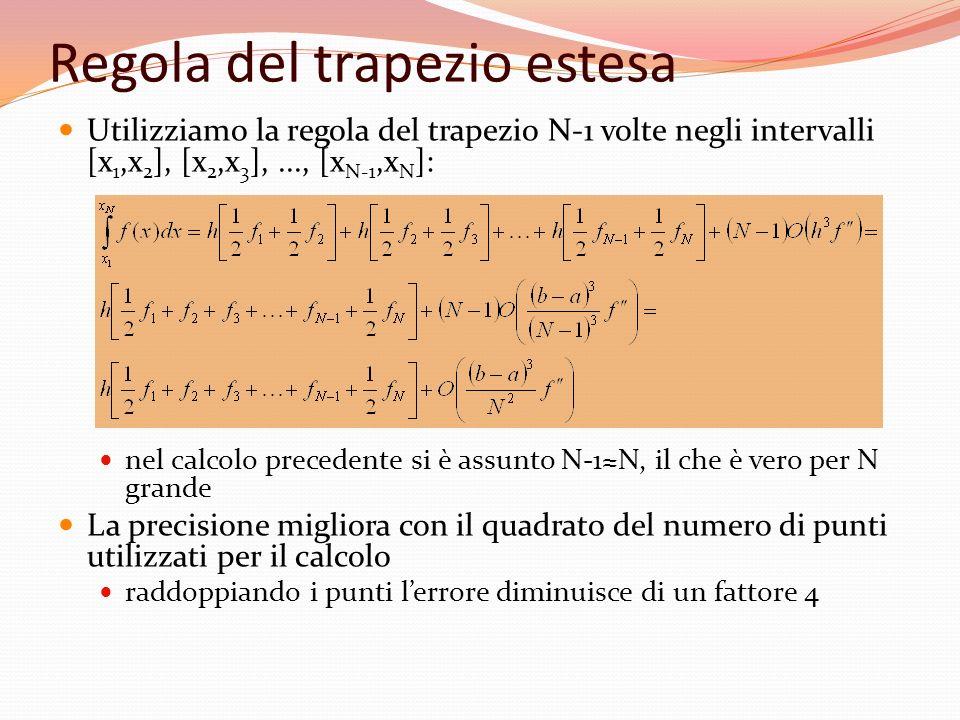 Applicazione della regola del trapezio Si procede per approssimazioni successive: nella prima iterazione si utilizzano i valori di f(x) negli estremi di integrazione nella n-esima iterazione vengono aggiunti 2 n-2 valori di f(x) in corrispondenza dei punti medi degli intervalli elementari definiti dalliterazione precedente alla n-esima iterazione lintervallo di integrazione risulta diviso in 2 n-1 intervalli elementari 1 2 3 4...