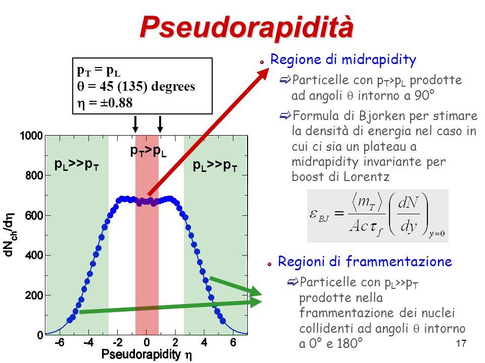 17 Pseudorapidità Regione di midrapidity Particelle con p T >p L prodotte ad angoli intorno a 90° Formula di Bjorken per stimare la densità di energia
