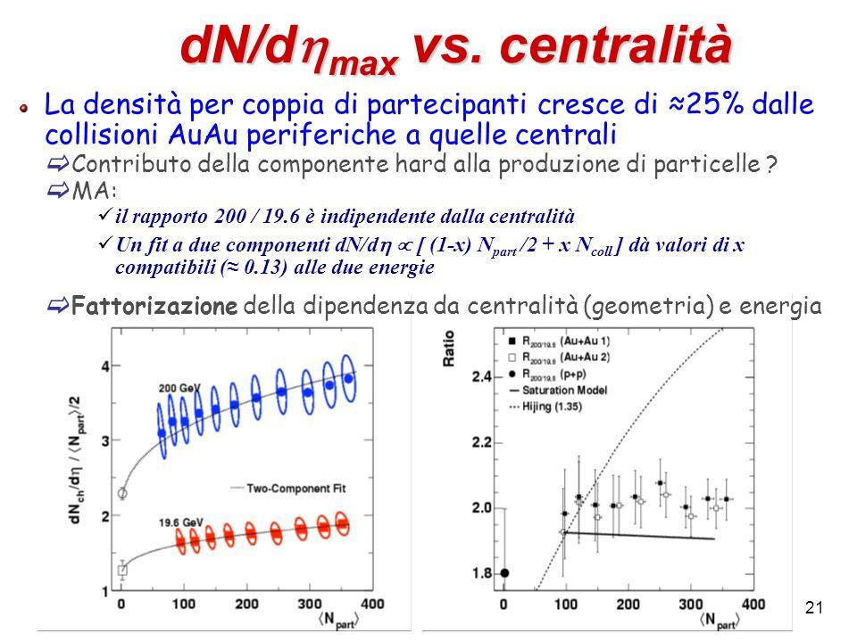 21 dN/d max vs. centralità La densità per coppia di partecipanti cresce di 25% dalle collisioni AuAu periferiche a quelle centrali Contributo della co