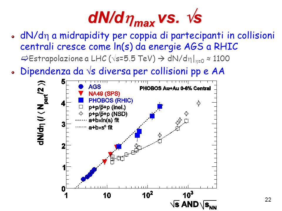 22 dN/d max vs. s dN/d a midrapidity per coppia di partecipanti in collisioni centrali cresce come ln(s) da energie AGS a RHIC Estrapolazione a LHC (