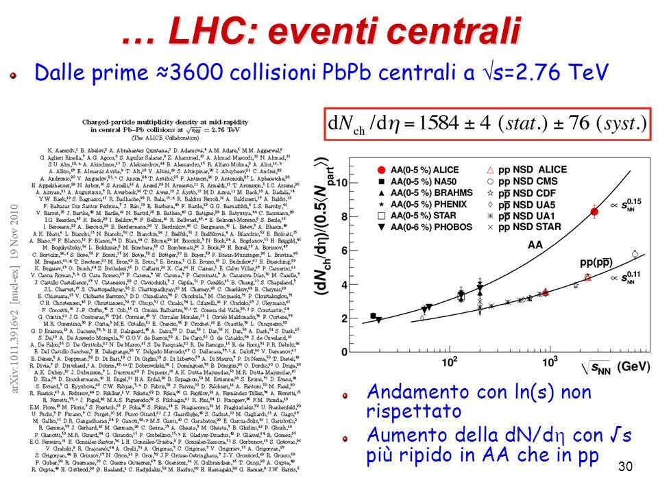 … LHC: eventi centrali Dalle prime 3600 collisioni PbPb centrali a s=2.76 TeV Andamento con ln(s) non rispettato Aumento della dN/d con s più ripido i